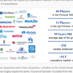 Incumbent Insurance Industry Ripe for Disruption