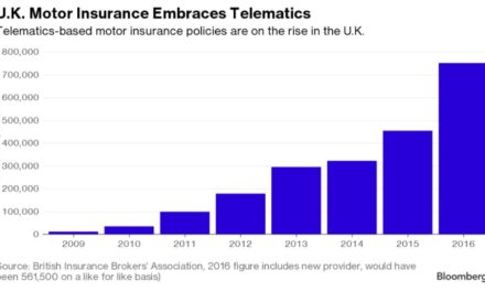 Big-Data Disruption Gets Real for Auto Insurance